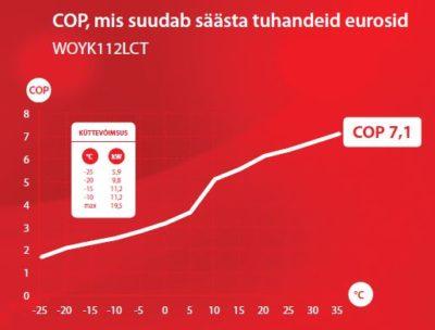 Fujitsu COP kasutegur